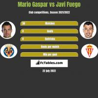 Mario Gaspar vs Javi Fuego h2h player stats