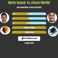 Mario Gaspar vs Jeison Murillo h2h player stats