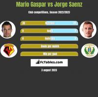 Mario Gaspar vs Jorge Saenz h2h player stats