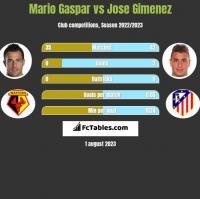 Mario Gaspar vs Jose Gimenez h2h player stats