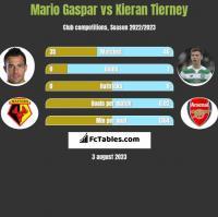 Mario Gaspar vs Kieran Tierney h2h player stats