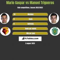 Mario Gaspar vs Manuel Trigueros h2h player stats