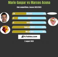 Mario Gaspar vs Marcos Acuna h2h player stats