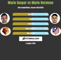 Mario Gaspar vs Mario Hermoso h2h player stats