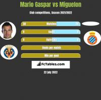 Mario Gaspar vs Miguelon h2h player stats