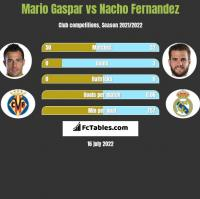 Mario Gaspar vs Nacho Fernandez h2h player stats