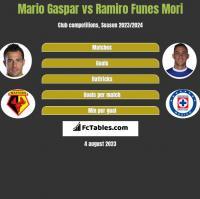 Mario Gaspar vs Ramiro Funes Mori h2h player stats