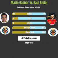Mario Gaspar vs Raul Albiol h2h player stats
