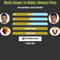 Mario Gaspar vs Ruben Jimenez Pena h2h player stats