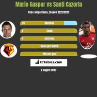 Mario Gaspar vs Santi Cazorla h2h player stats