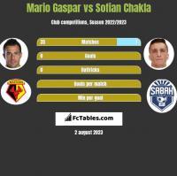 Mario Gaspar vs Sofian Chakla h2h player stats