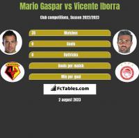 Mario Gaspar vs Vicente Iborra h2h player stats
