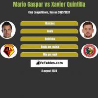 Mario Gaspar vs Xavier Quintilla h2h player stats