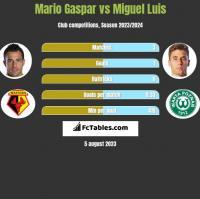Mario Gaspar vs Miguel Luis h2h player stats