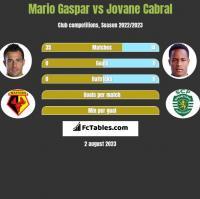 Mario Gaspar vs Jovane Cabral h2h player stats