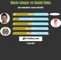 Mario Gaspar vs Daniel Raba h2h player stats