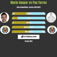 Mario Gaspar vs Pau Torres h2h player stats