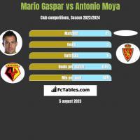 Mario Gaspar vs Antonio Moya h2h player stats