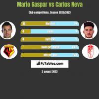 Mario Gaspar vs Carlos Neva h2h player stats