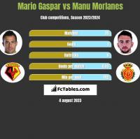 Mario Gaspar vs Manu Morlanes h2h player stats