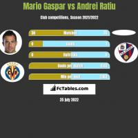 Mario Gaspar vs Andrei Ratiu h2h player stats