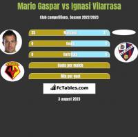 Mario Gaspar vs Ignasi Vilarrasa h2h player stats