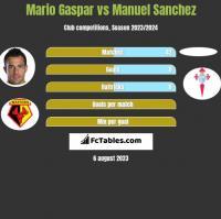 Mario Gaspar vs Manuel Sanchez h2h player stats