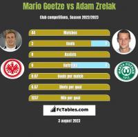 Mario Goetze vs Adam Zrelak h2h player stats