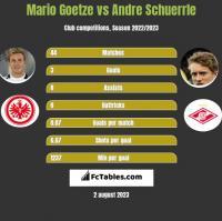 Mario Goetze vs Andre Schuerrle h2h player stats