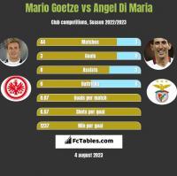 Mario Goetze vs Angel Di Maria h2h player stats