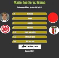 Mario Goetze vs Bruma h2h player stats