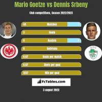Mario Goetze vs Dennis Srbeny h2h player stats