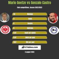 Mario Goetze vs Gonzalo Castro h2h player stats