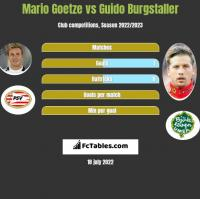 Mario Goetze vs Guido Burgstaller h2h player stats