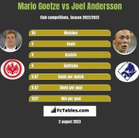 Mario Goetze vs Joel Andersson h2h player stats