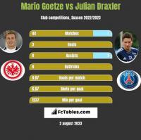 Mario Goetze vs Julian Draxler h2h player stats