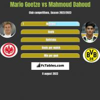 Mario Goetze vs Mahmoud Dahoud h2h player stats