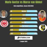 Mario Goetze vs Marco van Ginkel h2h player stats