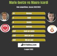 Mario Goetze vs Mauro Icardi h2h player stats