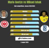 Mario Goetze vs Mikael Ishak h2h player stats