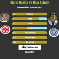 Mario Goetze vs Nico Schulz h2h player stats