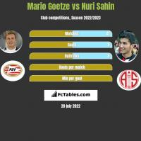 Mario Goetze vs Nuri Sahin h2h player stats
