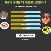 Mario Goetze vs Raphael Guerreiro h2h player stats