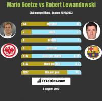 Mario Goetze vs Robert Lewandowski h2h player stats