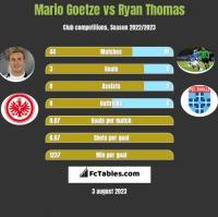 Mario Goetze vs Ryan Thomas h2h player stats