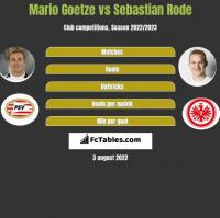 Mario Goetze vs Sebastian Rode h2h player stats