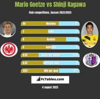 Mario Goetze vs Shinji Kagawa h2h player stats