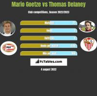 Mario Goetze vs Thomas Delaney h2h player stats