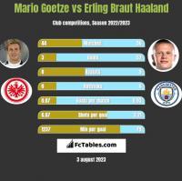 Mario Goetze vs Erling Braut Haaland h2h player stats