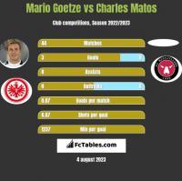 Mario Goetze vs Charles Matos h2h player stats